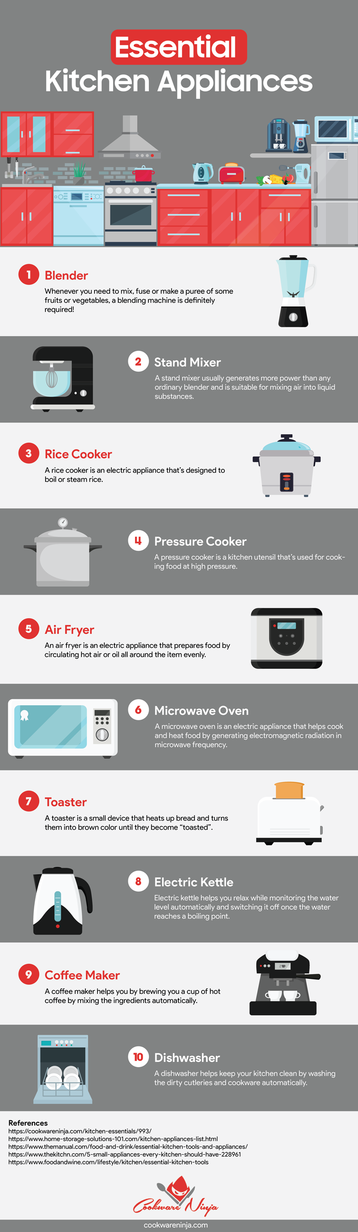 Essential Kitchen Appliances Infographic