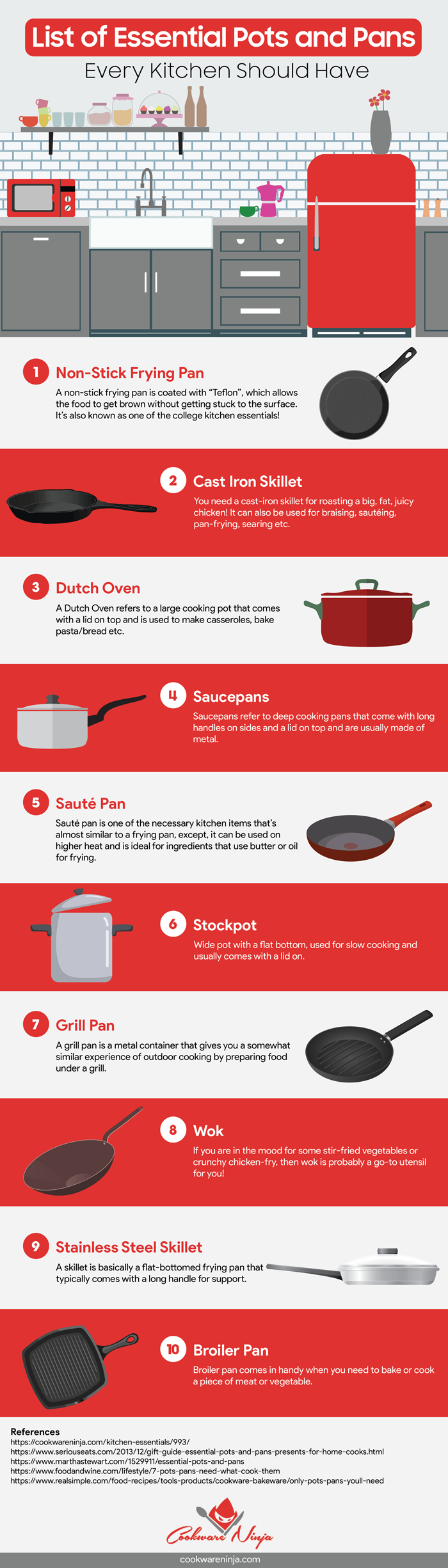 Kitchen Essentials Infographic (Essential Pots and Pans)